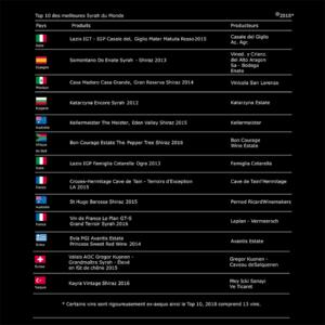 2018世界シラー トップ10