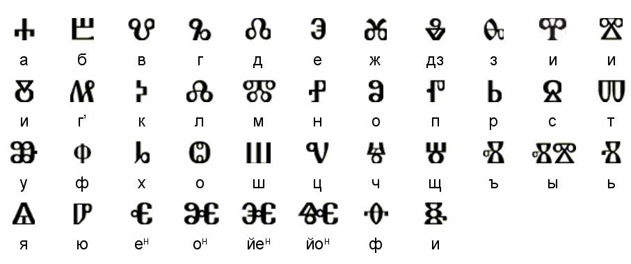 グラゴール文字 Glagolica